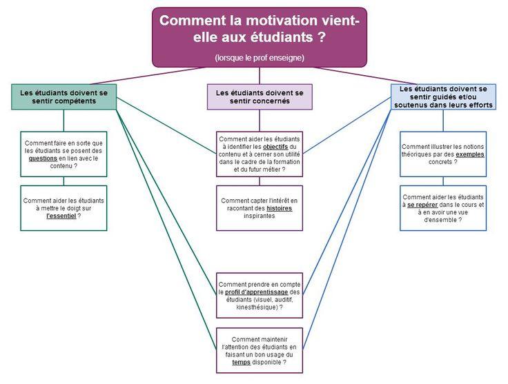 Comment la motivation vient-elle aux étudiants ?   Donnez du sens à vos études