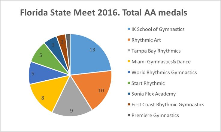 2016 Best Rhythmic Gymnastic Schools in Florida #gymnastics #Miami #Florida  Are you ready to discover the top 3 Florida's rhythmic gymnastics schools in 2016?  Take a look at our traditional research based on the results of the 2016 Florida State Gymnastics Meet!  http://www.ikgymnastics.com/top-gymnastics-schools-miami/
