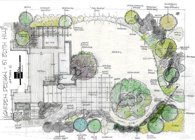 Image result for planting plans