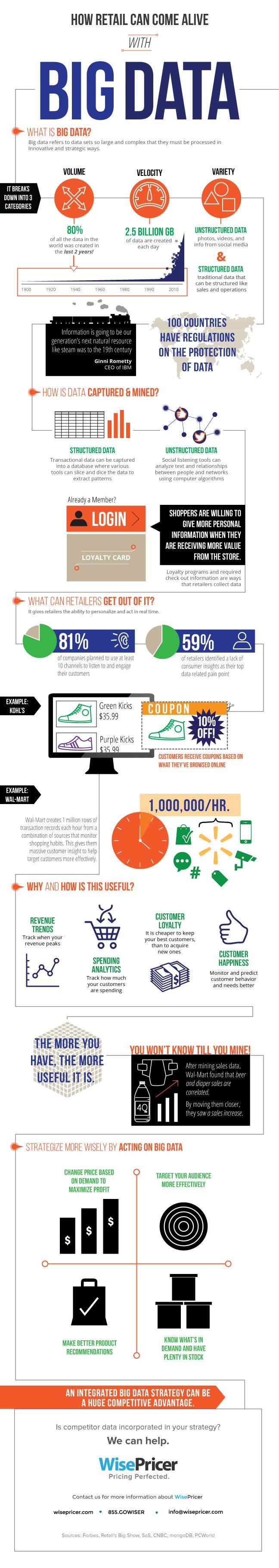 Benefits of using Big Data Analytics in Retail industry [infographic]
