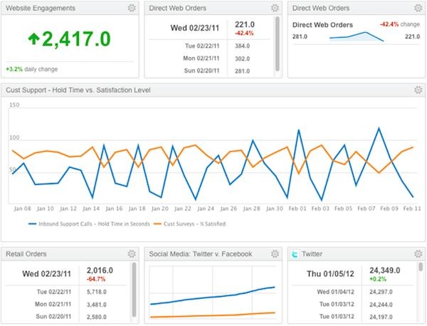 The Truth About Social Media Measurement & Marketing Dashboards - Search Engine Watch