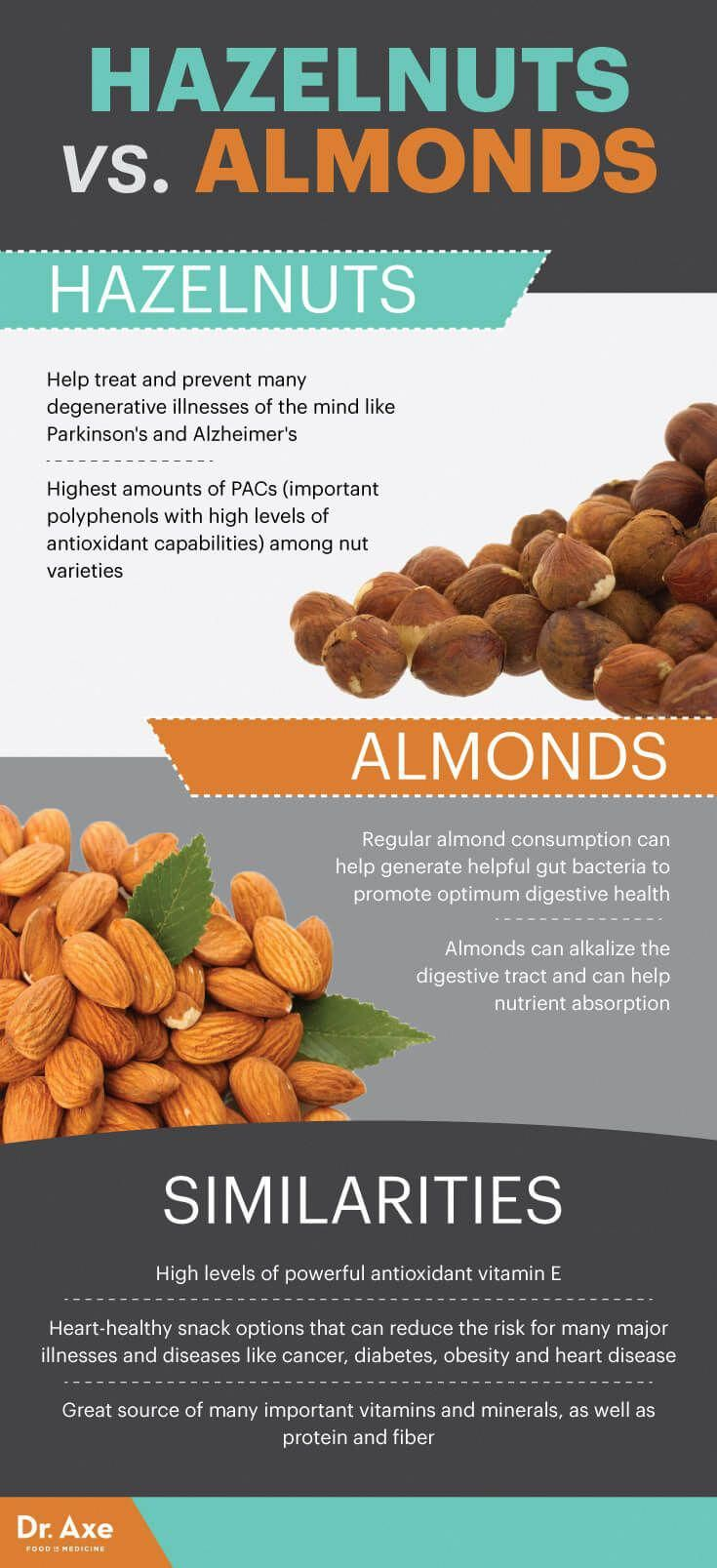 Hazelnuts 7 Benefits Of These Heart Healthy Brain Boosting Nuts Dr Axe Hazelnut Benefits Hazelnut Nutrition Coconut Health Benefits