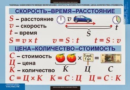 правила по математике с 1 по 4 класс в таблицах распечатать: 13 тыс изображений найдено в Яндекс.Картинках