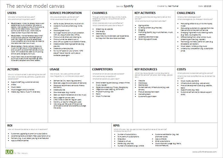 Spotfy: service model canvas http://www.uxforthemasses.com/blog/wp-content/uploads/2015/01/Service-model-canvas-spotify-example.pdf