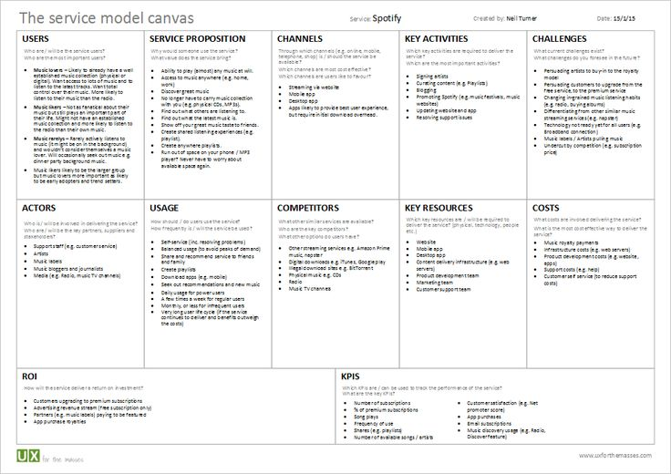 Spotfy: service model canvas http://www.uxforthemasses.com/blog/wp-content/uploads/2015/01/Service-model-canvas-spotify-example.pdf