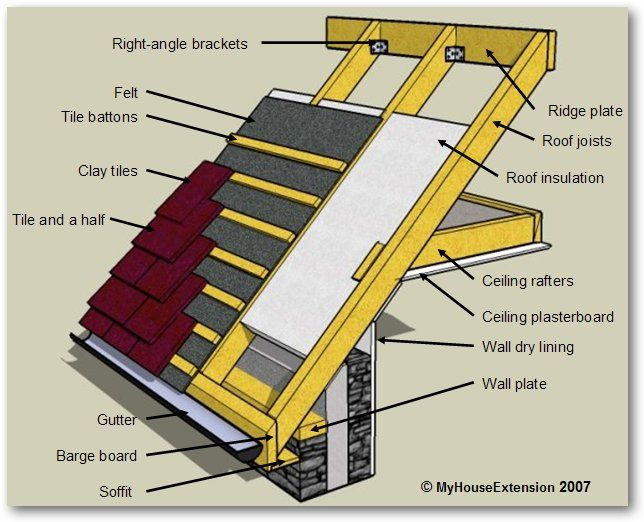 Roof Construction | The Construction Of The Roof