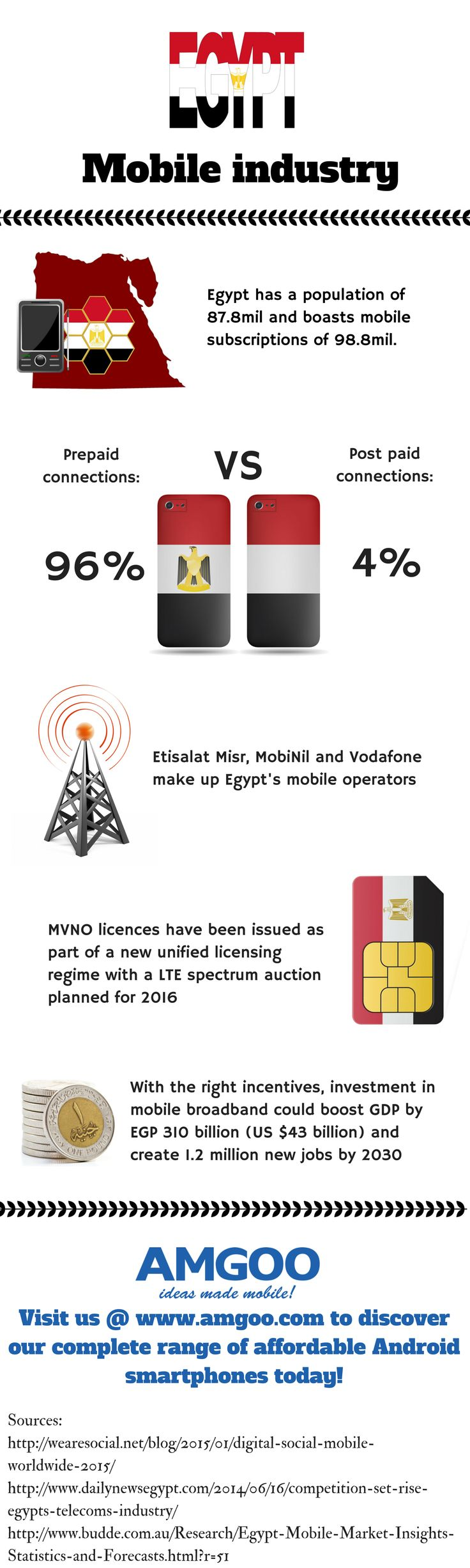 Check out the current state of Egypt's mobile industry in this infographic! #AMGOO #EgyptMobileIndustry