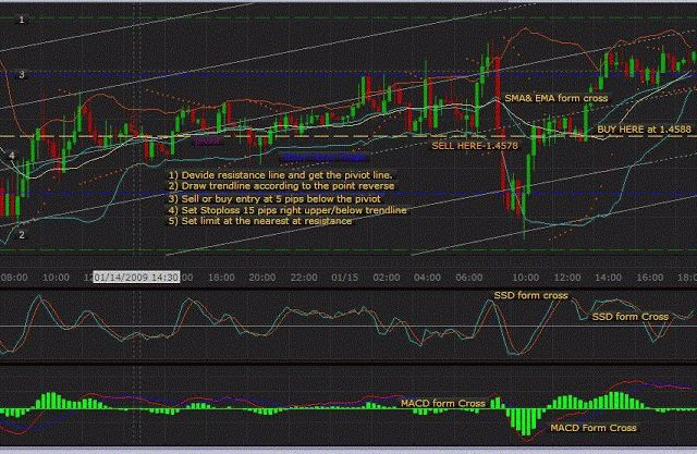 Complex Forex Trading System Learn Forex Trading