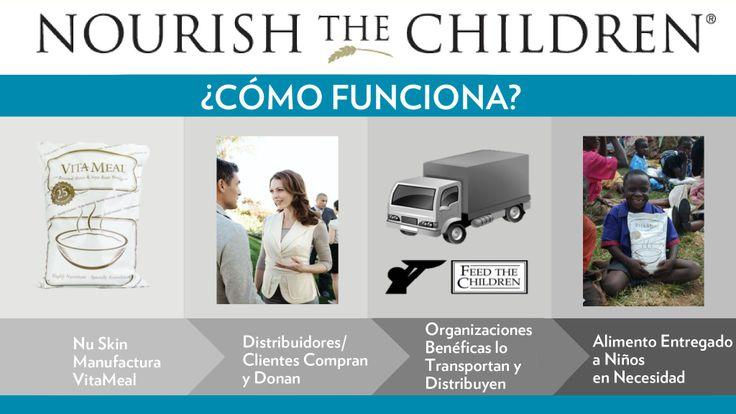 Así funciona la iniciativa Nourish The Children #NTC
