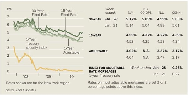 mortgage rate comparison sites