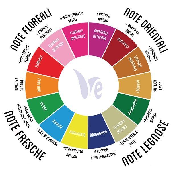 GLI OLI ESSENZIALI – proprietà e note olfattive – | GESSETTI PROFUMATI - SPIGNATTO FACILE e altri hobbies by AVA | Bloglovin'