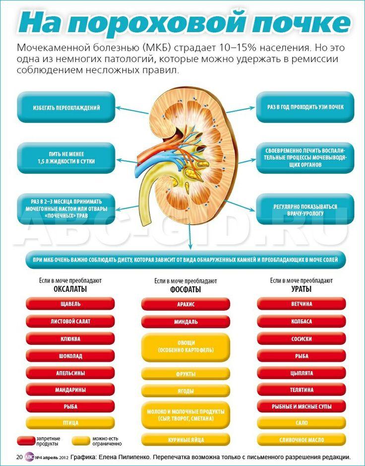 Какую диету соблюдать при болезнях почек