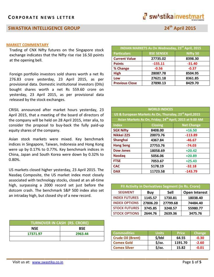 Morning News Letter for 24th April, 2015  Trading of CNX Nifty futures on the Singapore stock exchange indicates that the Nifty rise rise 16.50 points at the opening bell.  Foreign portfolio investors sold shares worth a net Rs 276.83 crore yesterday, 23 April 2015, as per provisional data. Domestic institutional investors (DIIs) bought shares worth a net Rs 559.60 crore on yesterday, 23 April 2015, as per provisional data released by the stock exchanges.