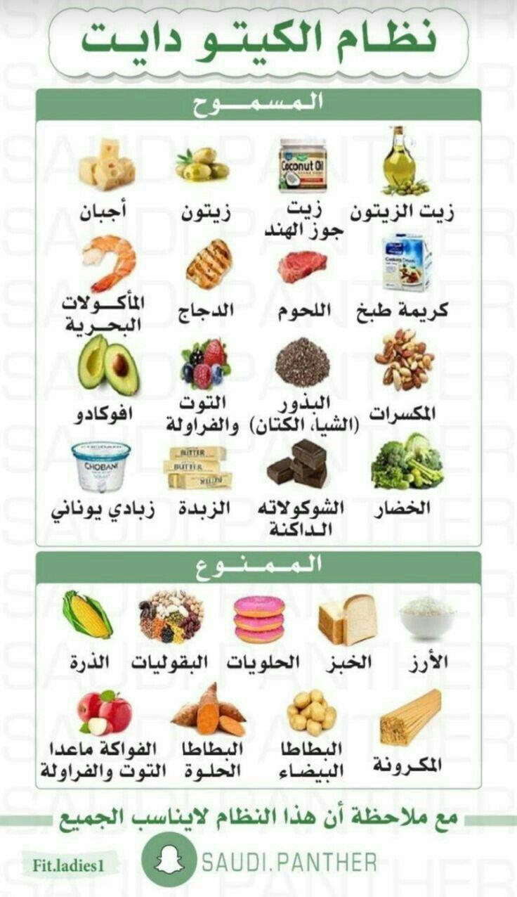 نظام الكيتو دايت Health Fitness Food Health Facts Food Healty Diet