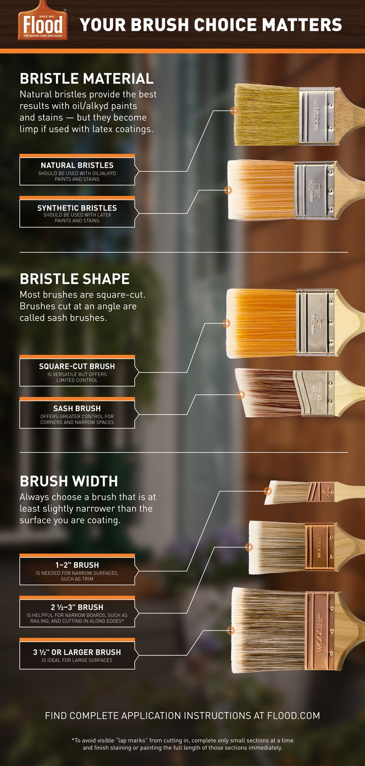 Letters In Latex%0A Learn how to choose your paint or stain brush and why it matters