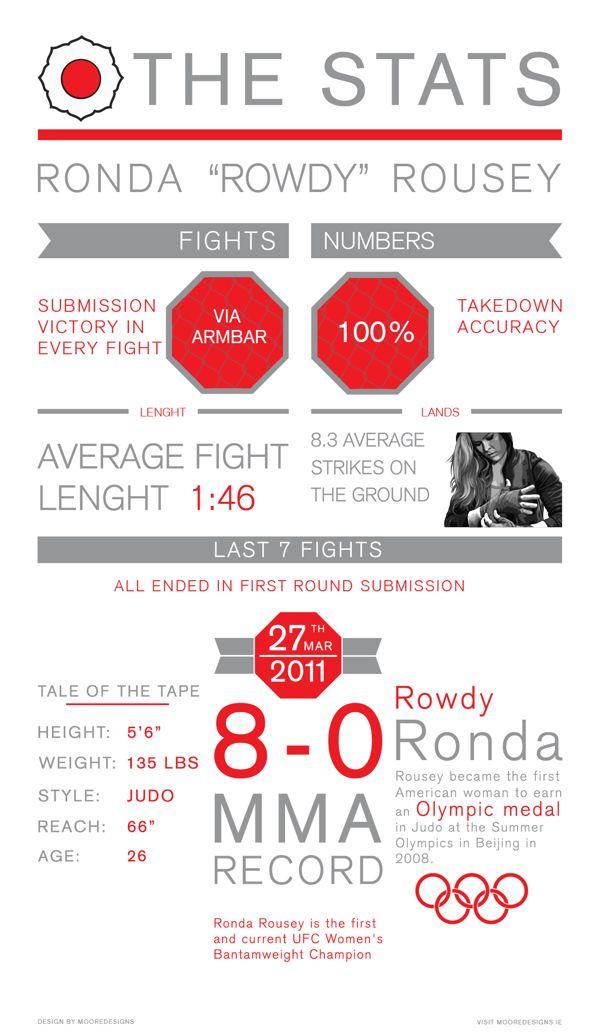 UFC Women's Bantamweight Champion Ronda Rousey Infographic
