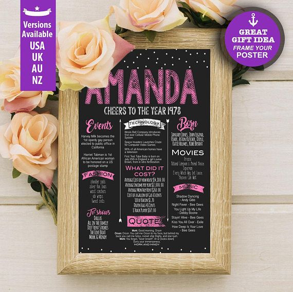 40th Birthday Poster For Her Personalized Chalkboard Sign