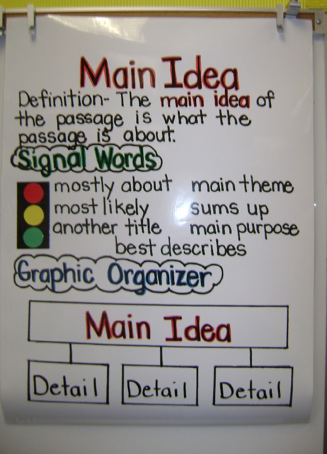 Word walls for the reading comprehension strategy - main idea and