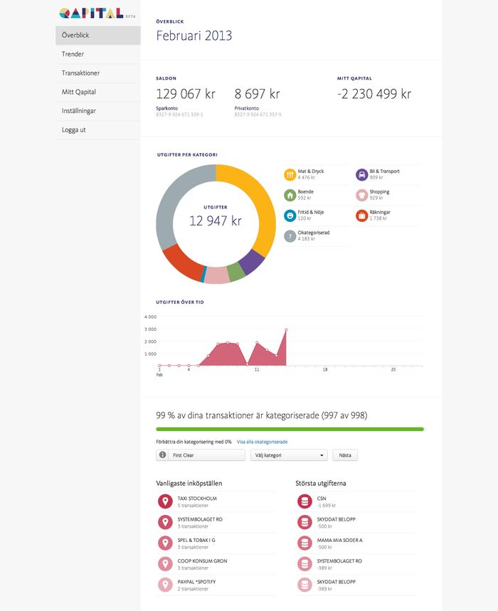 donut chart design idea, data visualization design idea
