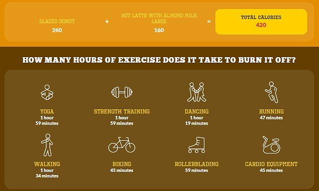 To burn off a Dunkin Donuts glazed donut with a large latte with almond milk would take an hour of rollerskating or nearly 47 minutes of running