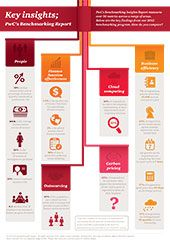 Benchmarking Insights Report 2013