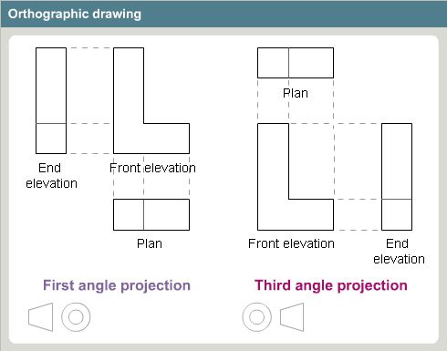 basic orthographic configuration