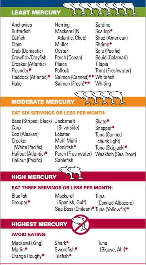 #SmartHealthTalkTopPick:  Avoid mercury in fish. If you want to learn more about which fish are low in mercury and more sustainable because reproduce quickly go here: http://www.smarthealthtalk.com/sustainable-seafood-shopping.html (Good rule of thumb is bigger the fish, more chance of high mercury content). Find out how mercury get in fish: http://www.smarthealthtalk.com/1/post/2011/11/recycling-to-reduce-costs.html#.UnJydJRDppY