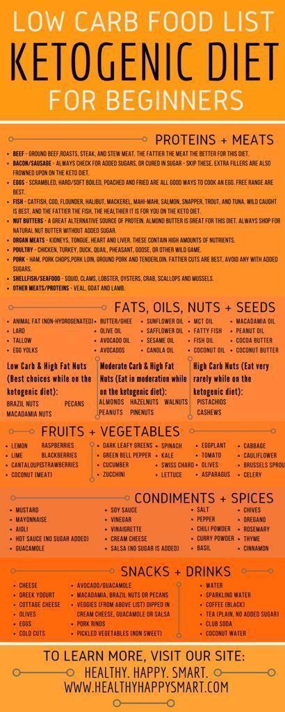 Programme du régime : liste d'aliments kétogènes PDF infographique – faible consommation d'alcool à base de glucides, perte de poids, santé. Liste d'épicerie, liste d'achats pour les débutants. - #PerdreDePoids