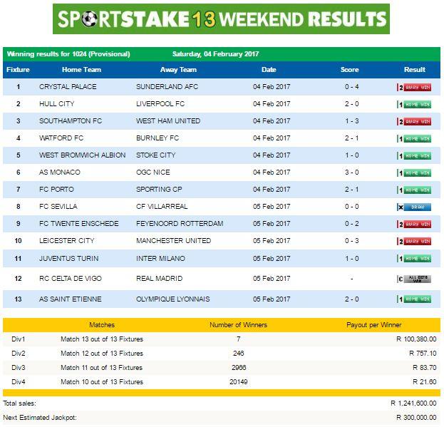 #SportStake13 Weekend Results - 04 February 2017  https://www.playcasino.co.za/sportstake-weekend-results-04-february-2017.html
