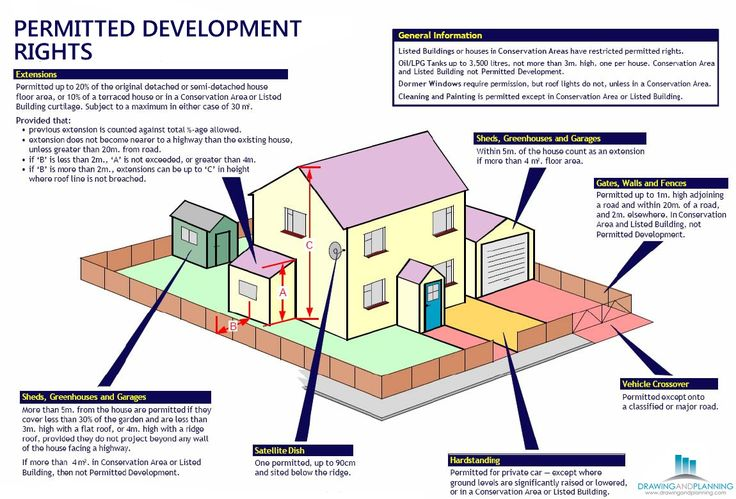 http://www.prlog.org/12371265-guide-to-permitted-development-rules.html  What is Permitted Development? How to get Permitted Development? Read more @ http://www.drawingandplanning.com/residential-planning-application/permitted-development/permitted-development.html