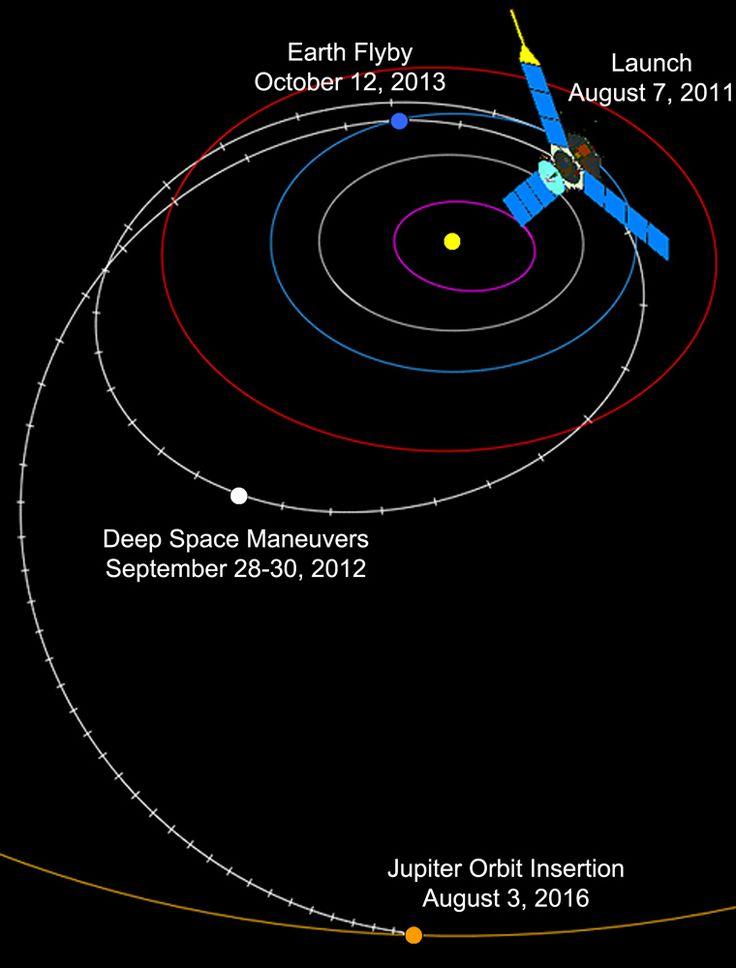 Geplante Flugbahn von Juno