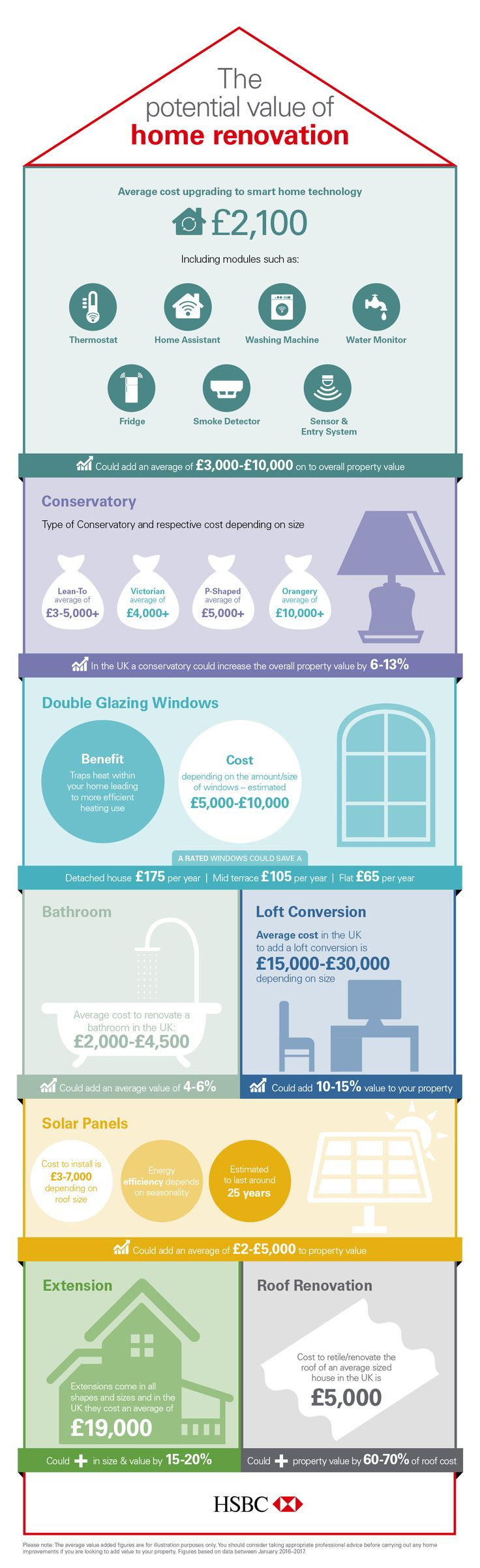 Which Home Improvements Could Add the Most Value?