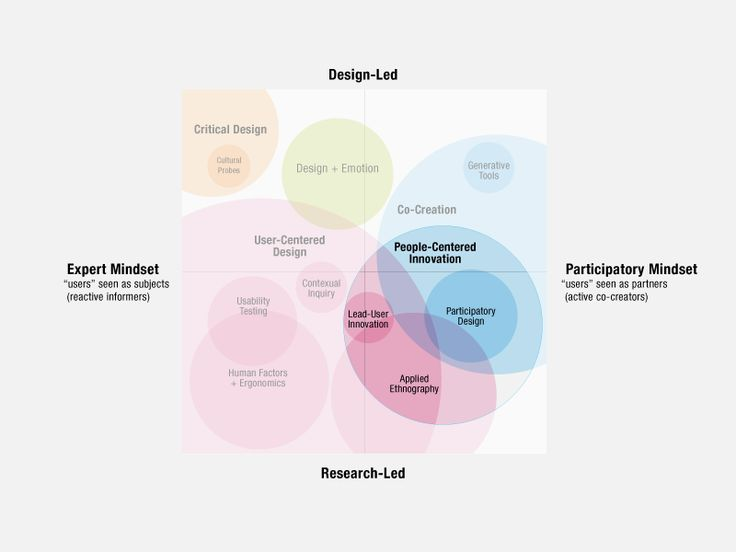 An Evolving Map of Design Practice and Design Research.
