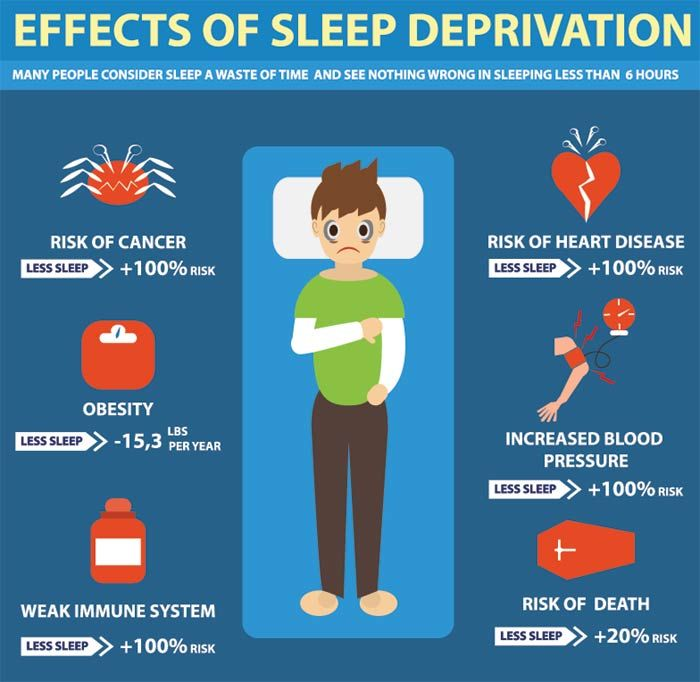 Sleep Deprivation – What Our Experts Say? https://www.consumerhealthdigest.com/sleep-disorder/sleep-deprivation.html