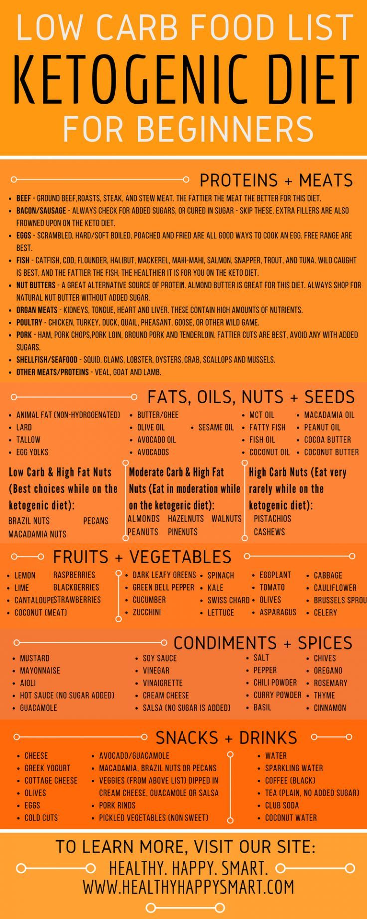 Keto Diet Plan: Keto Diet Food List – ultimate guide to what to eat on Keto