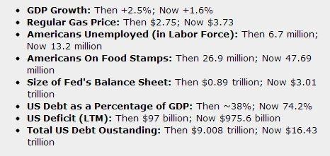 USA: confronto tra il 2007 e il 2013