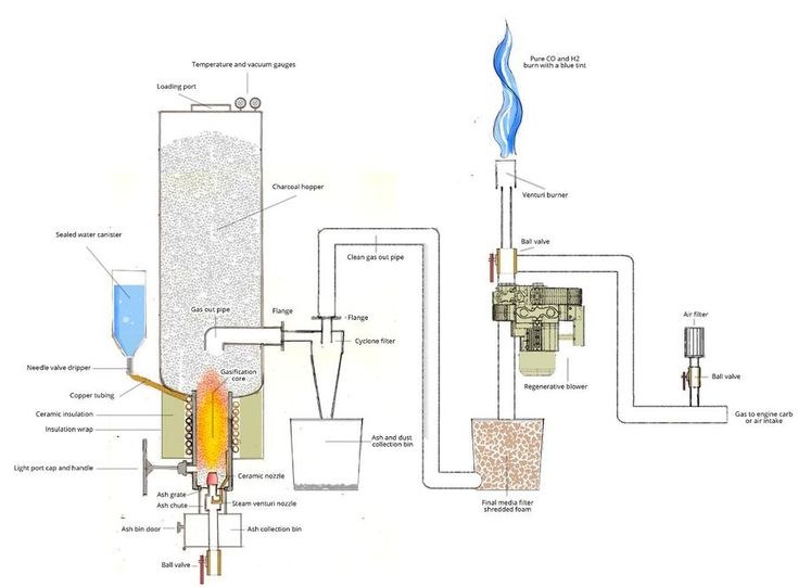 how to build a wood gasification furnace