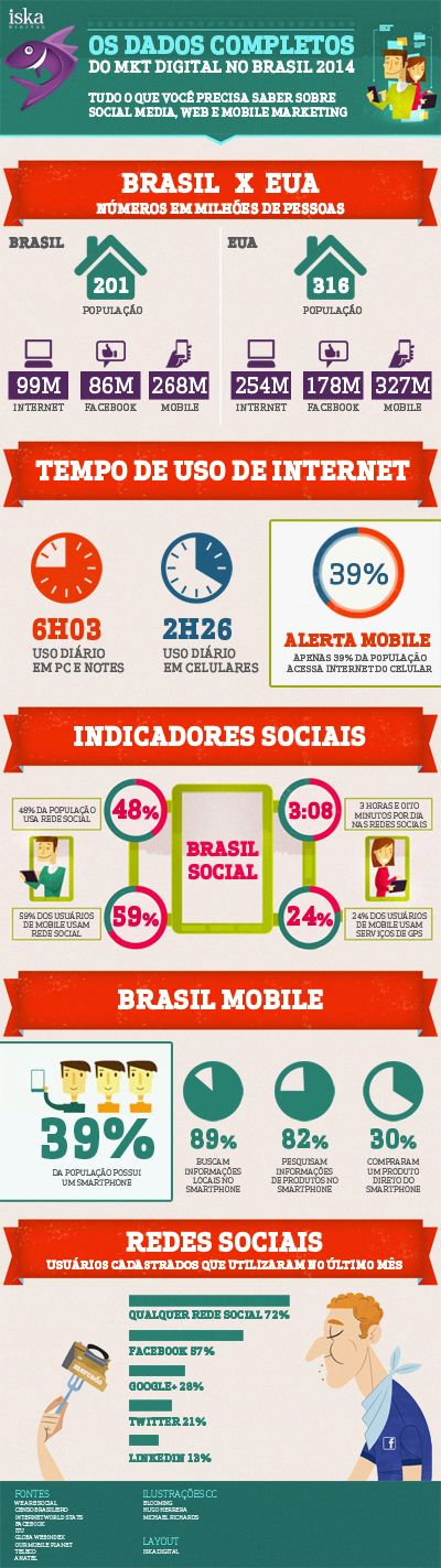 O infográfico mais completo sobre o marketing digital no Brasil em 2014 - Iska Digital