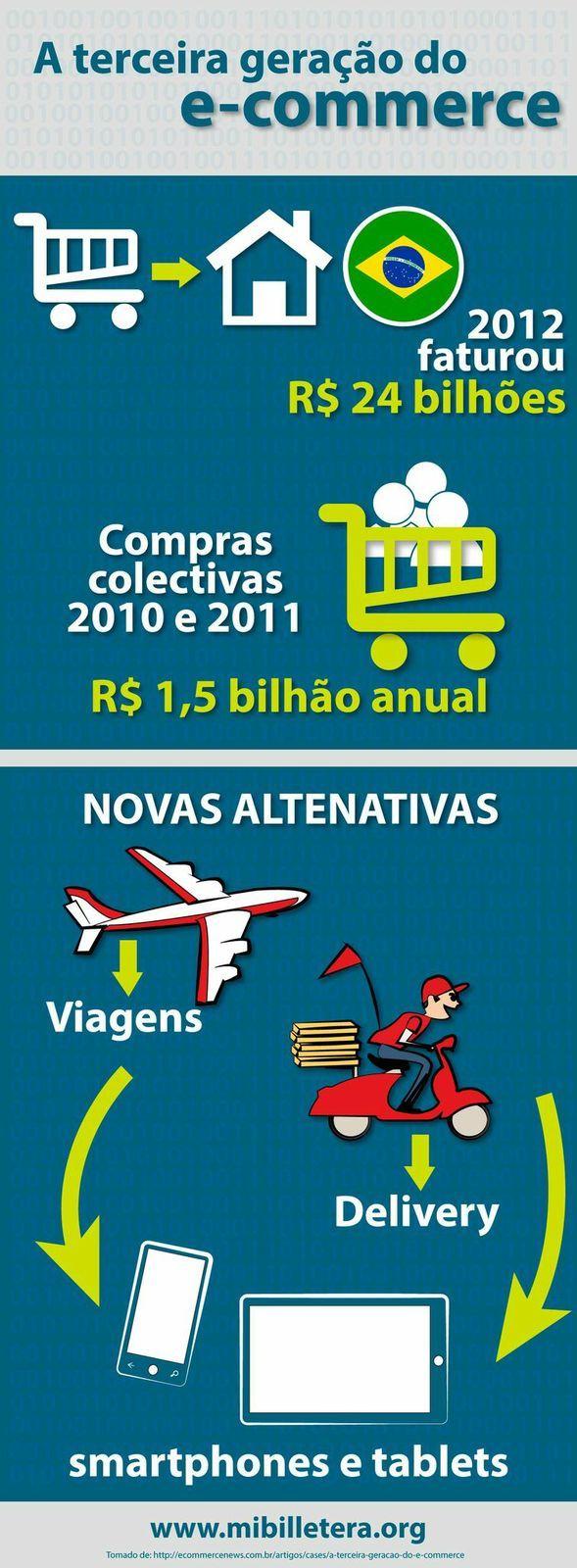 A terceira geração do e-commerce www.mibilletera.org
