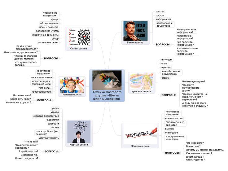 Техника мозгового штурма «Шесть шляп мышления»: Это один из действенных приемов по организации мышления, разработанный Эдвардом де Боно. Это приёмы помогающие структурировать как коллективную, так и личную умственную деятельность, сделать ее более продуктивной и понятной.  Позволяет развить гибкость ума, креативность, помогает преодолеть творческий кризис и принять решение, соотнести его с целями и задачами. Особенно хорошо он подходит для...