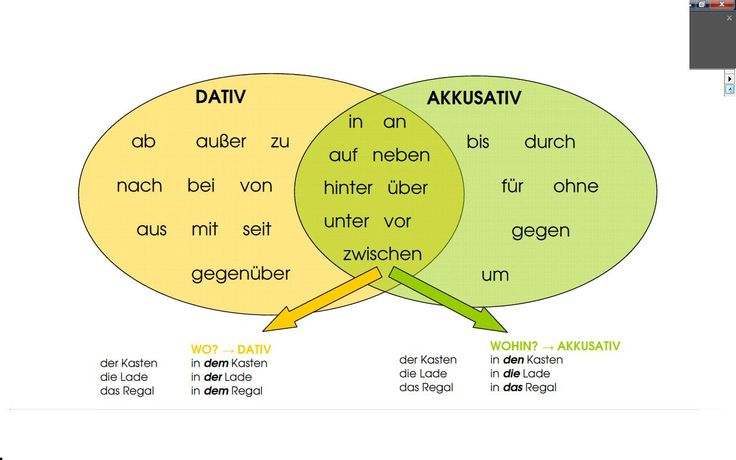 Learn german accusative