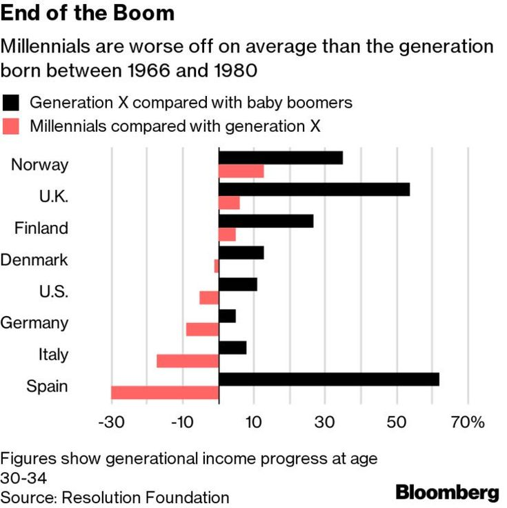 "Jesse Felder on Twitter: ""'Millennials in their early 30s have household incomes 4% lower on average than members of so-called Generation X at the same age.' https://t.co/3sx3TF6kGD ht @lisaabramowicz1… https://t.co/Io3OK2MHKy"""