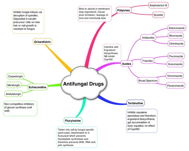 206 best Pharmacology images on Pinterest Pharmacology, School - drug classification chart