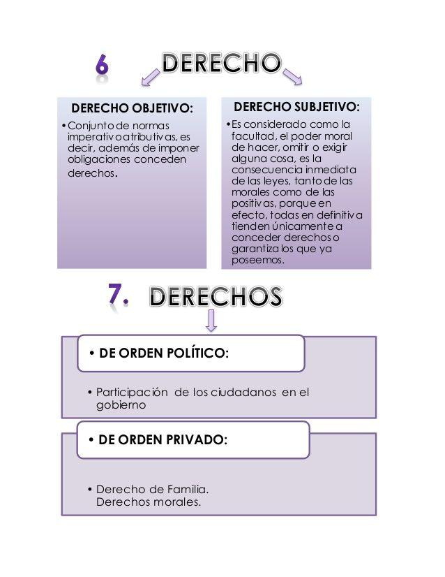 Derecho Romano Mapas Conceptuales Law Student Words Justitia