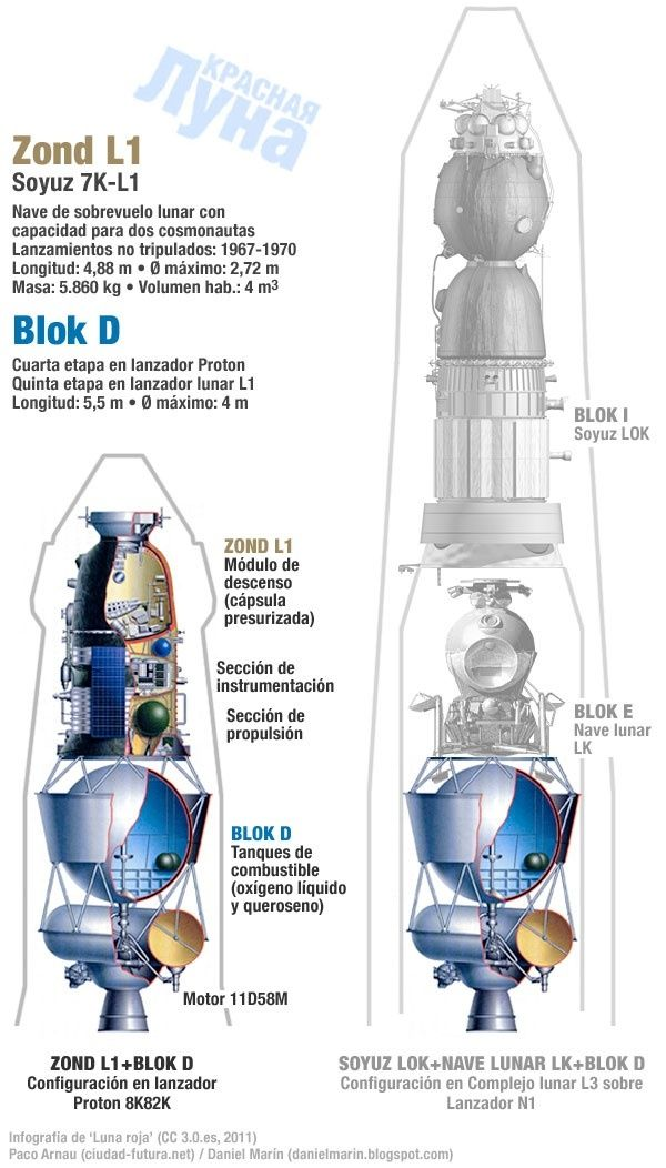Russian spacecraft design