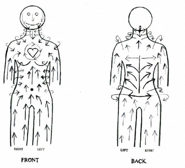 Массаж тела сухой щеткой - Взлётная полоса