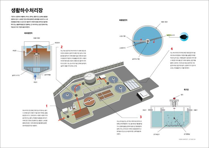 sewage disposal plant information design