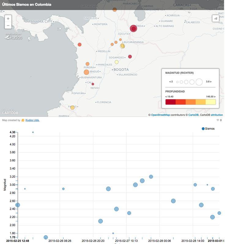 Últimos Sismos en Colombia  http://kronista.co/blog/2015/02/10/ultimos-simos-colombia/