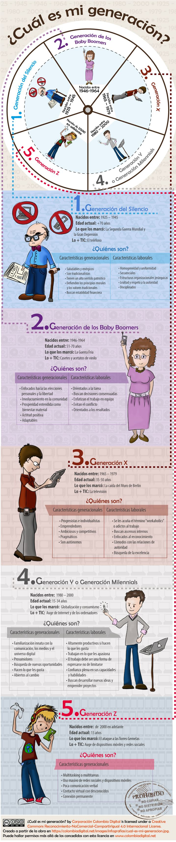 infografia_cual_es_tu_generacion.jpg (717×3424)
