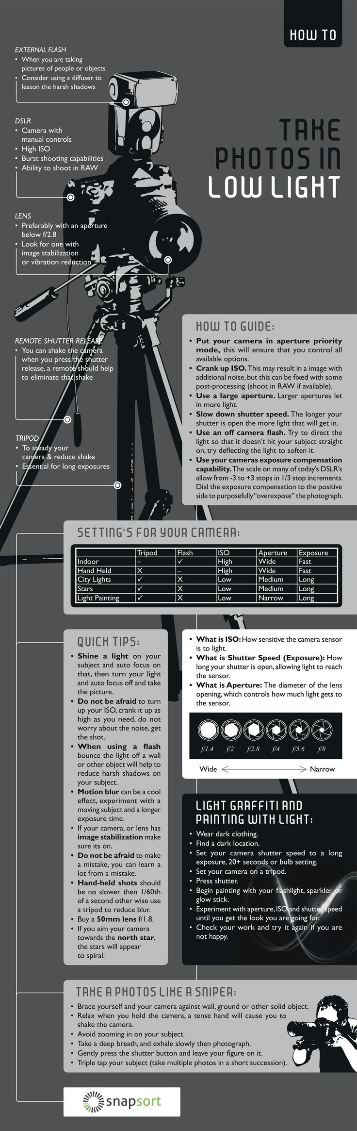 Cheat Sheet: What Gear and Settings to Use for Low Light Photography